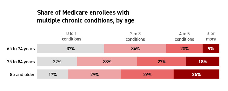 Share of Medicare enrollees with muliple chronic conditions by age