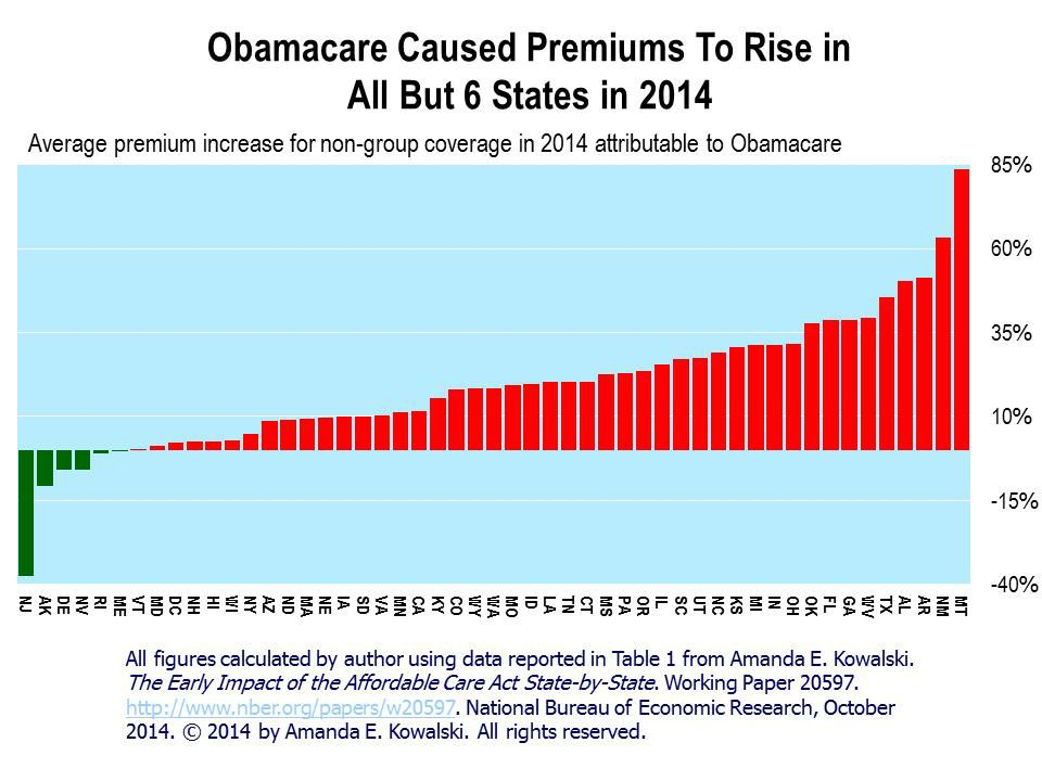 Obamacare Caused Premiums to Rise In All But 6 States
