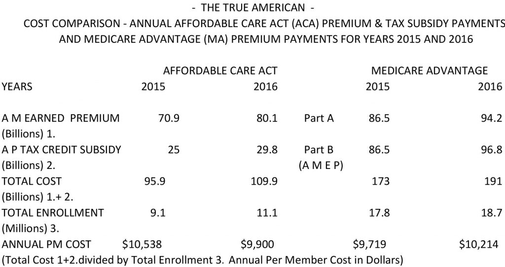 Cost comparison Affordable care act and medicare