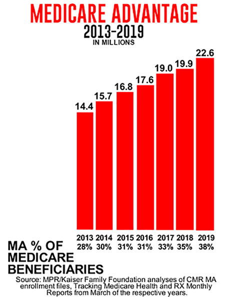 A graph showing the Medicare advantage numbers