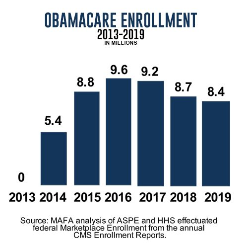 A graph showing the Obamacare Enrollment Numbers.