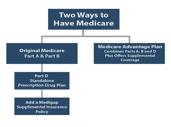 two ways to have medicare